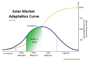 The solar industry grew up this year. It became mainstream.